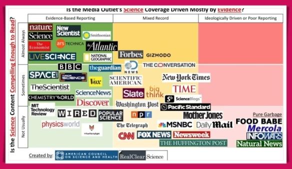 bias chart